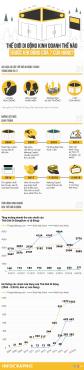 [Infographic] Thế Giới Di Động làm ăn ra sao trước khi đóng 7 cửa hàng điện thoại?